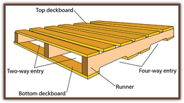 Pallet Terminology - National Pallets